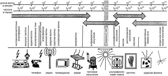 измерение электромагнитного излучения в СПб