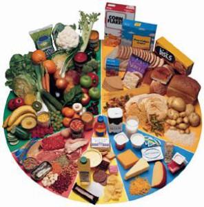 анализы пищевых продуктов
