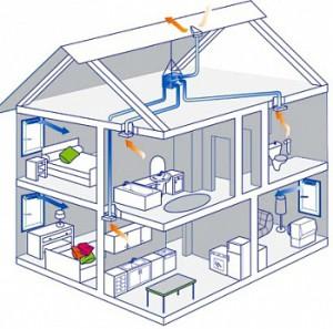 микроклимат квартиры